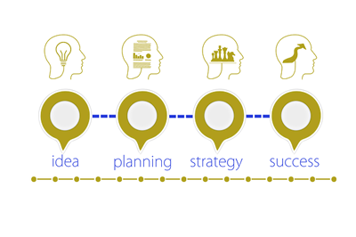 Our approach from idea to planning to strategy to success